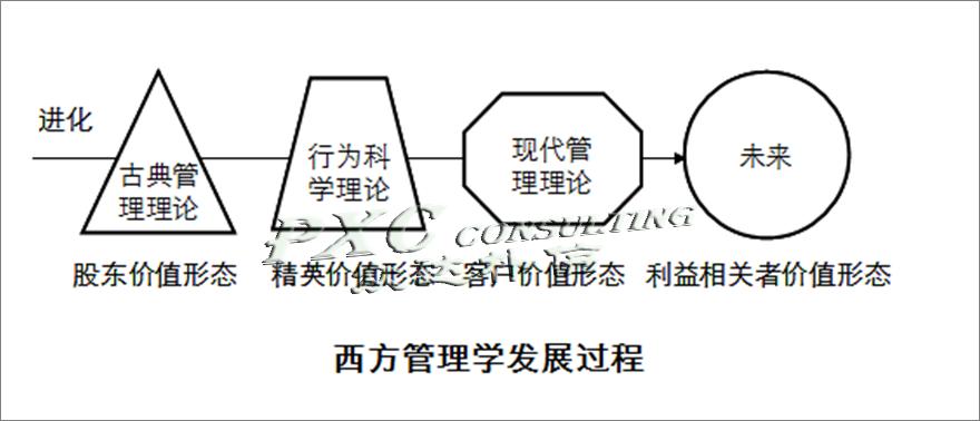 组织形态管理之解读西方管理学发展规律