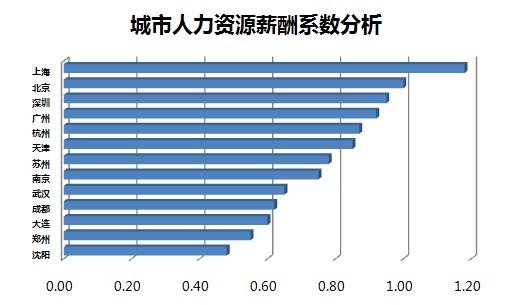 2011年人力资源管理者薪酬现状分析
